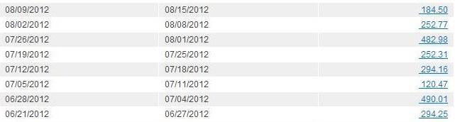 2012 coach earnings